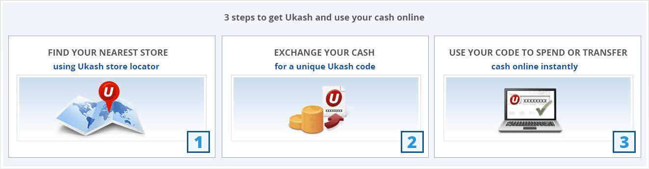 Ukash Casinos Uk