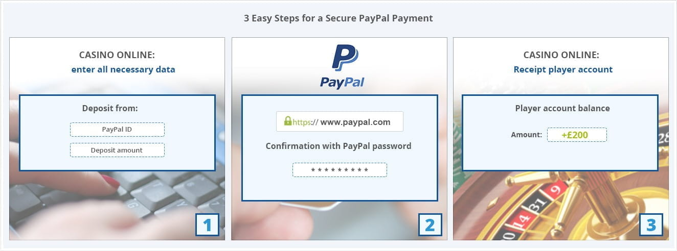 PayPal Casinos – Top 3 UK Operators that Accept PayPal